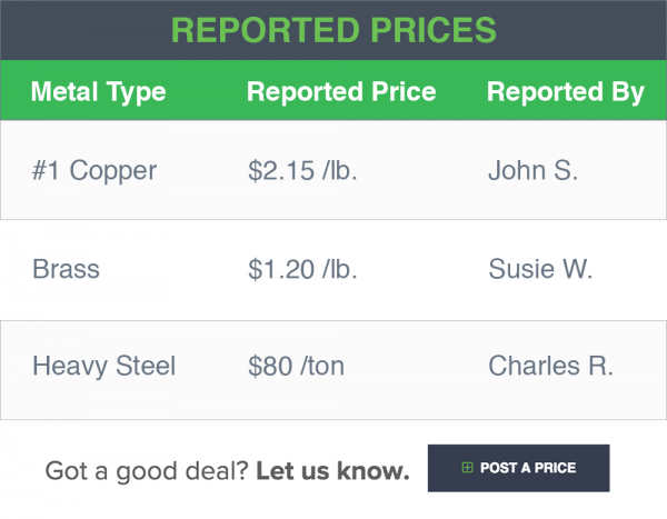 Reported Prices