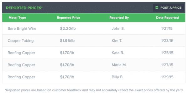 iScrap App Reported Scrap Prices