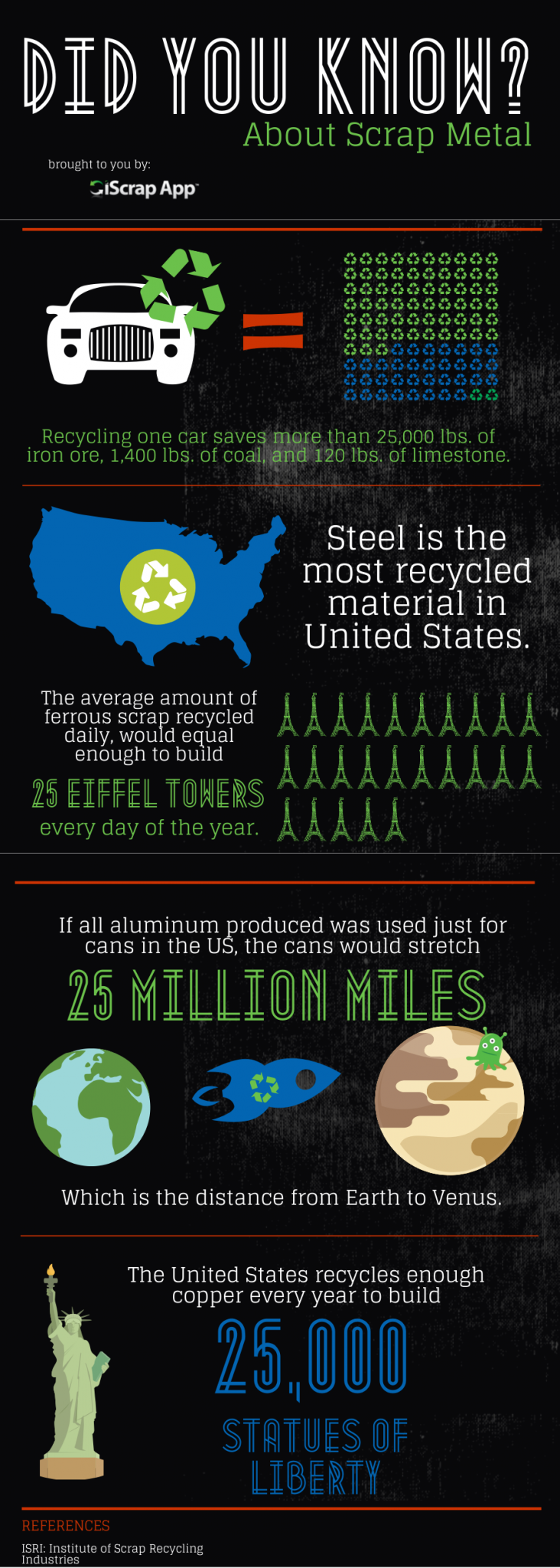 Did You Know- Scrap Metal Fact