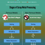 How scrap metals are processed at scrap yards in the USA