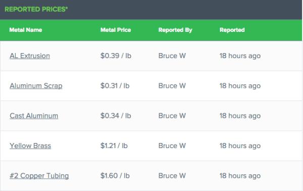 Current Scrap Prices in 2:18:16