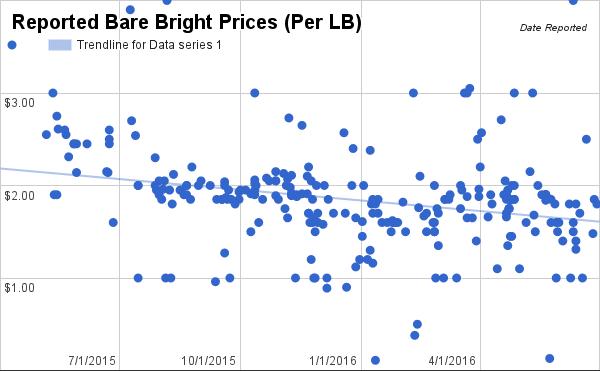 6:29:16 Bare Bright Copper Prices Chart