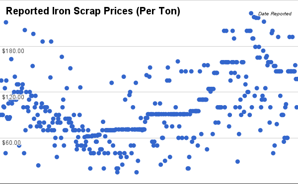 6:29:16 Iron Scrap Prices Chart
