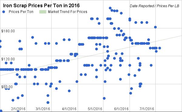 Ferrous Prices Per Ton in 2016