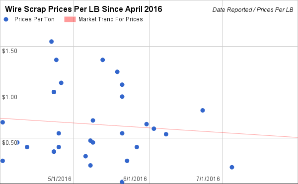 Wire Scrap Prices in US since April 2016
