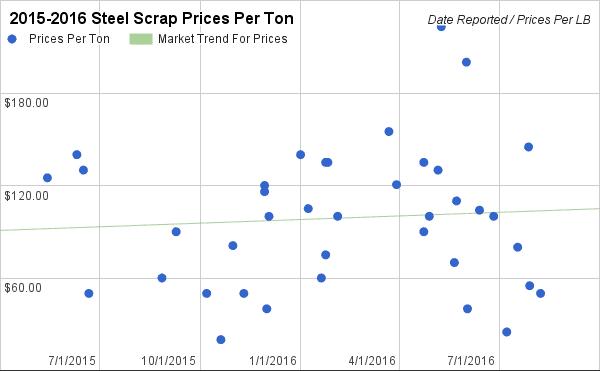 2015-2016 Steel Scrap Prices