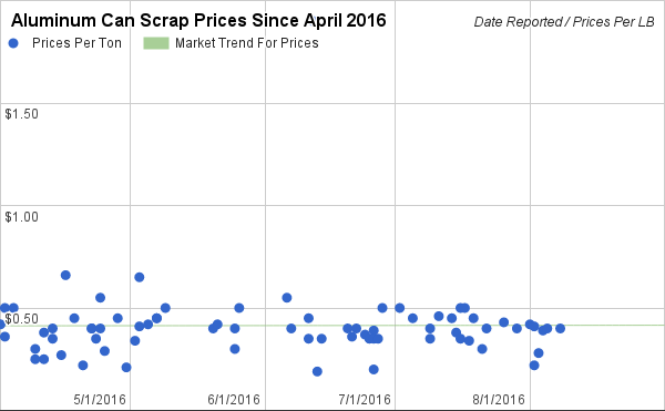 Aluminum Can Scrap Prices in 2016