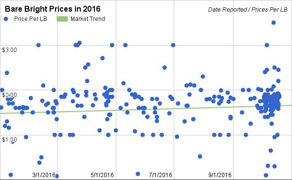 bare-bright-copper-prices-in-2016-10-16