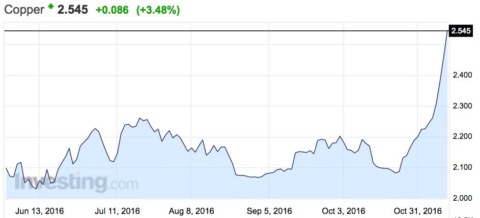 copper-scrap-prices-are-increasing-november-2016