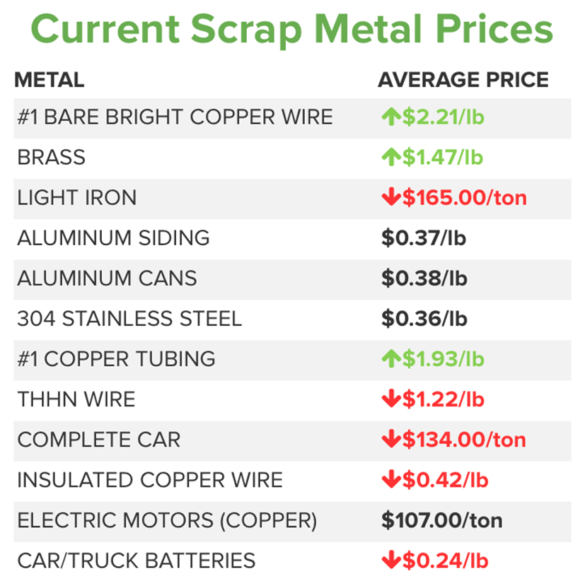 Scrap Metal Prices - Scrap Metal Tips & Information